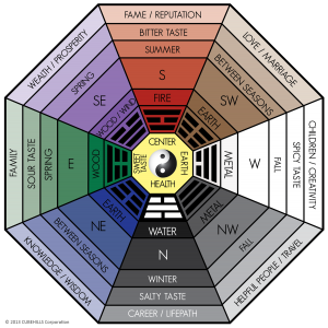 The bagua harmonized with 5 elements